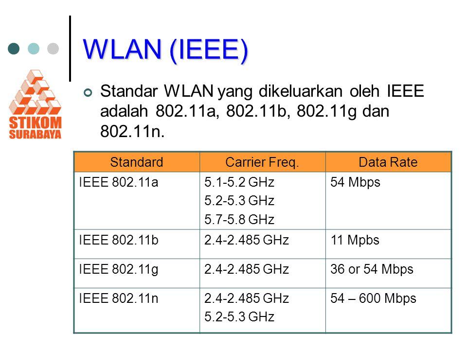 WLAN (IEEE) Standar WLAN yang dikeluarkan oleh IEEE adalah 802.11a, 802.11b, 802.11g dan 802.11n. Standard.