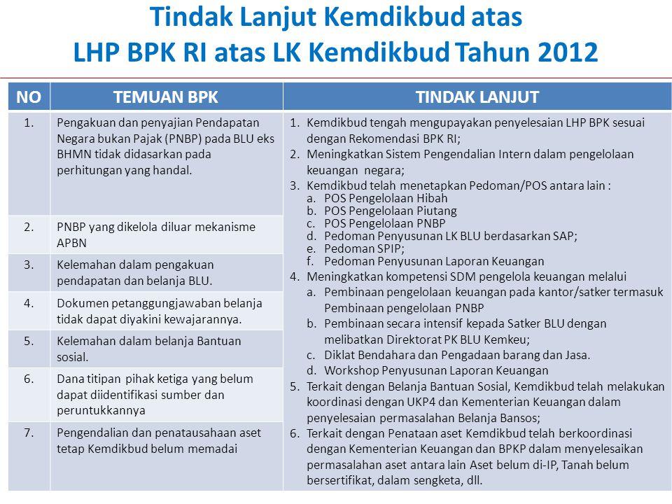 Tindak Lanjut Kemdikbud atas LHP BPK RI atas LK Kemdikbud Tahun 2012