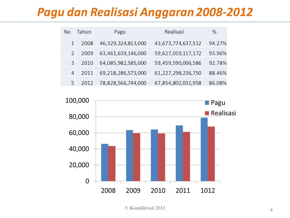 Pagu dan Realisasi Anggaran 2008-2012