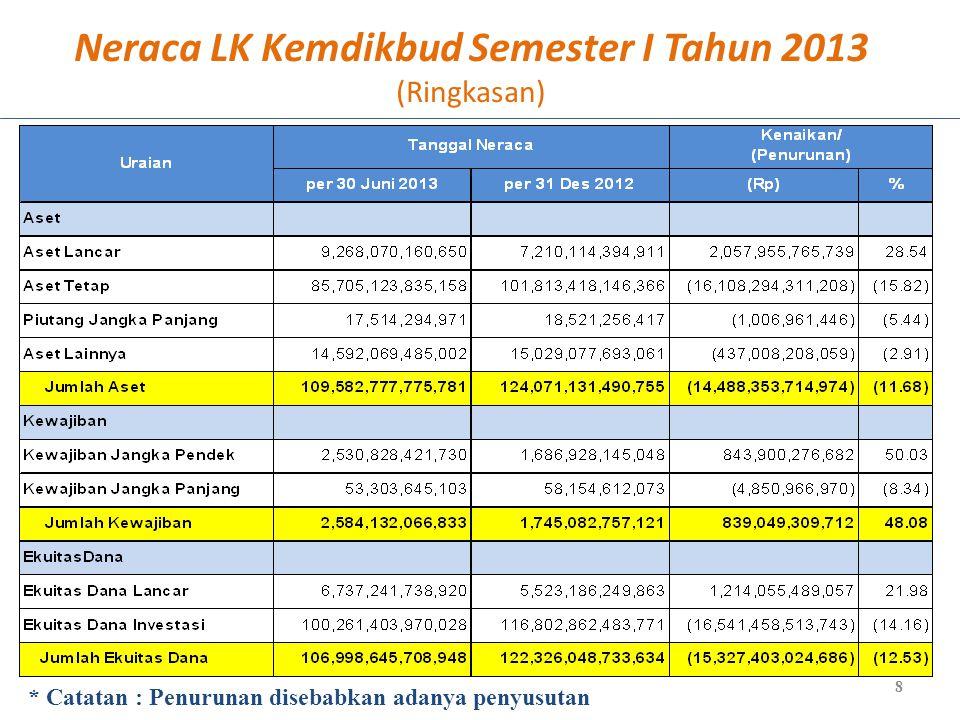Neraca LK Kemdikbud Semester I Tahun 2013 (Ringkasan)
