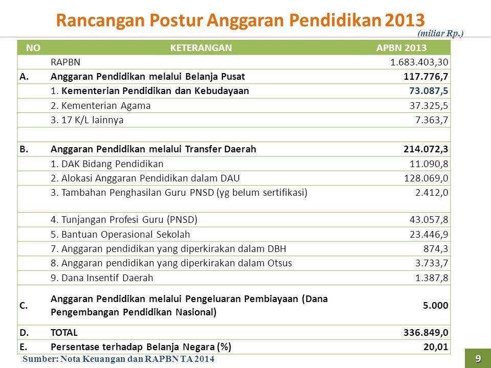 Rancangan Postur Anggaran Pendidikan 2013