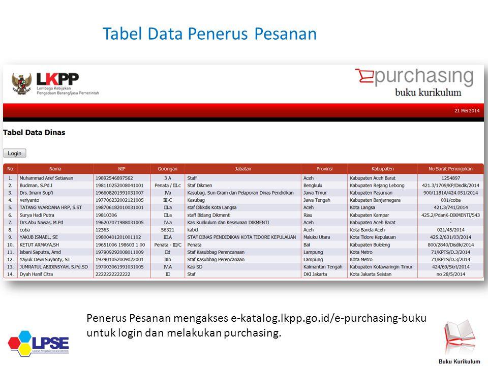 Tabel Data Penerus Pesanan