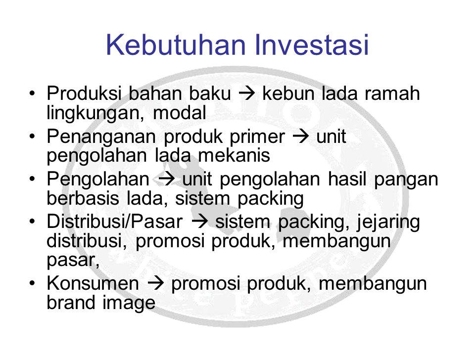 Kebutuhan Investasi Produksi bahan baku  kebun lada ramah lingkungan, modal. Penanganan produk primer  unit pengolahan lada mekanis.