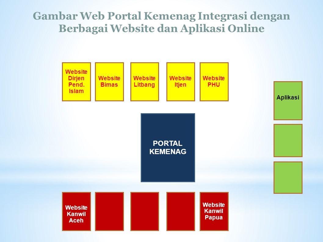 Website Dirjen Pend. Islam