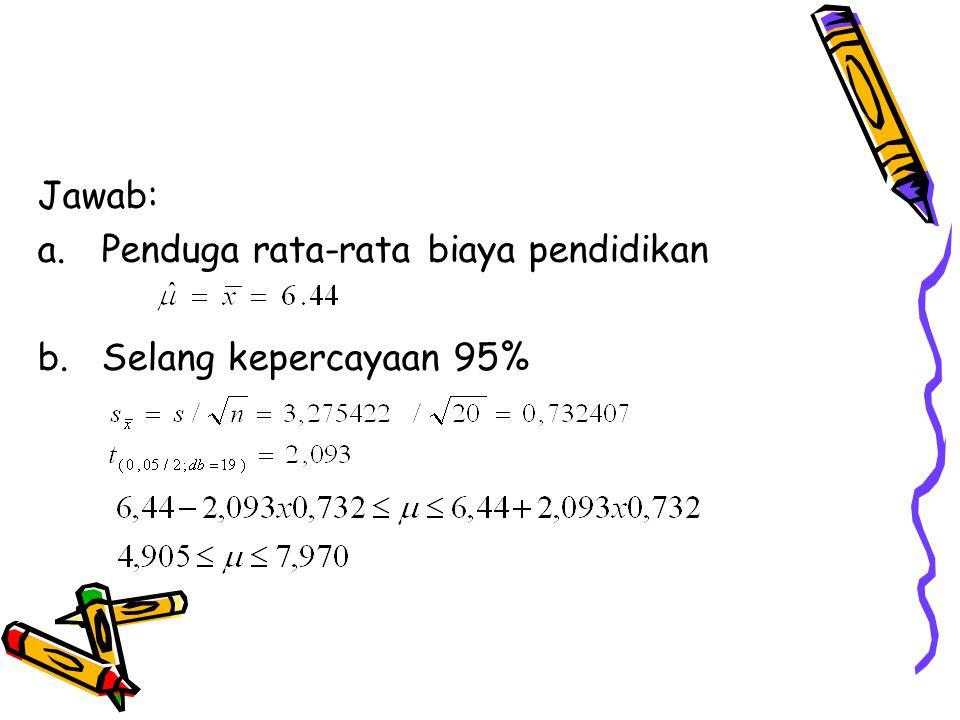 Jawab: Penduga rata-rata biaya pendidikan Selang kepercayaan 95%