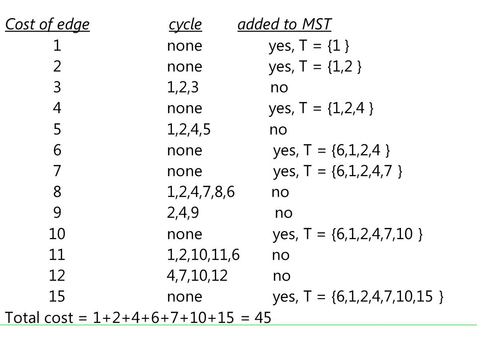 Cost of edge cycle added to MST