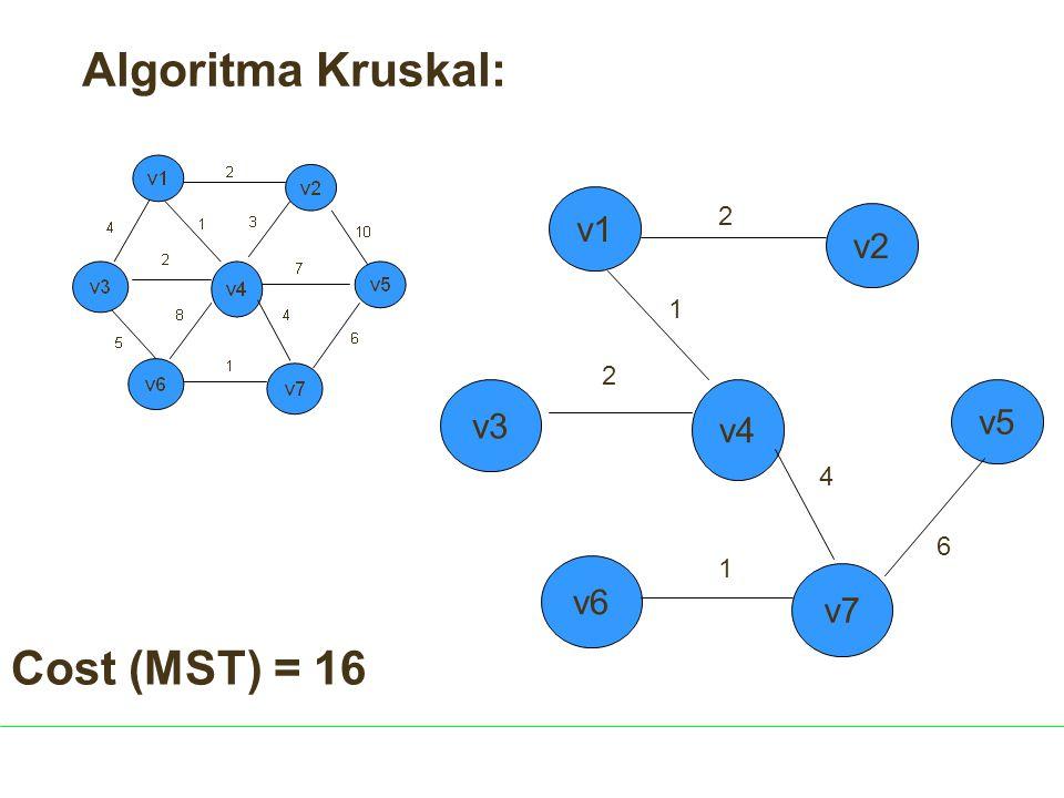 Algoritma Kruskal: v1 2 v2 1 2 v3 v4 v5 4 6 1 v6 v7 Cost (MST) = 16
