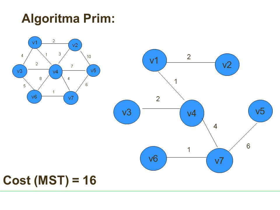 Algoritma Prim: v1 2 v2 1 2 v3 v4 v5 4 4 6 1 v6 v7 Cost (MST) = 16