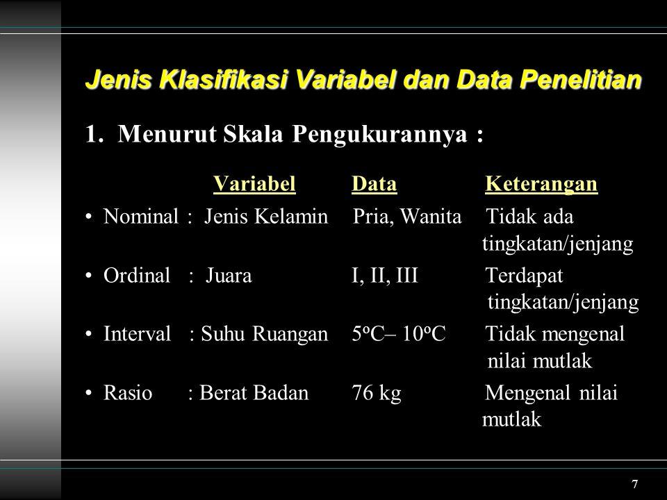 Jenis Klasifikasi Variabel dan Data Penelitian
