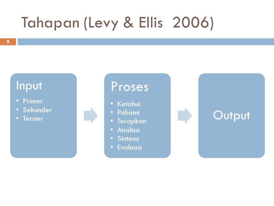 Tahapan (Levy & Ellis 2006) Proses Input Output Primer Sekunder