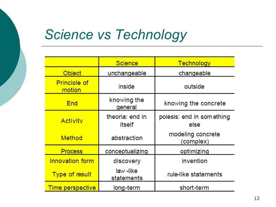 Science vs Technology