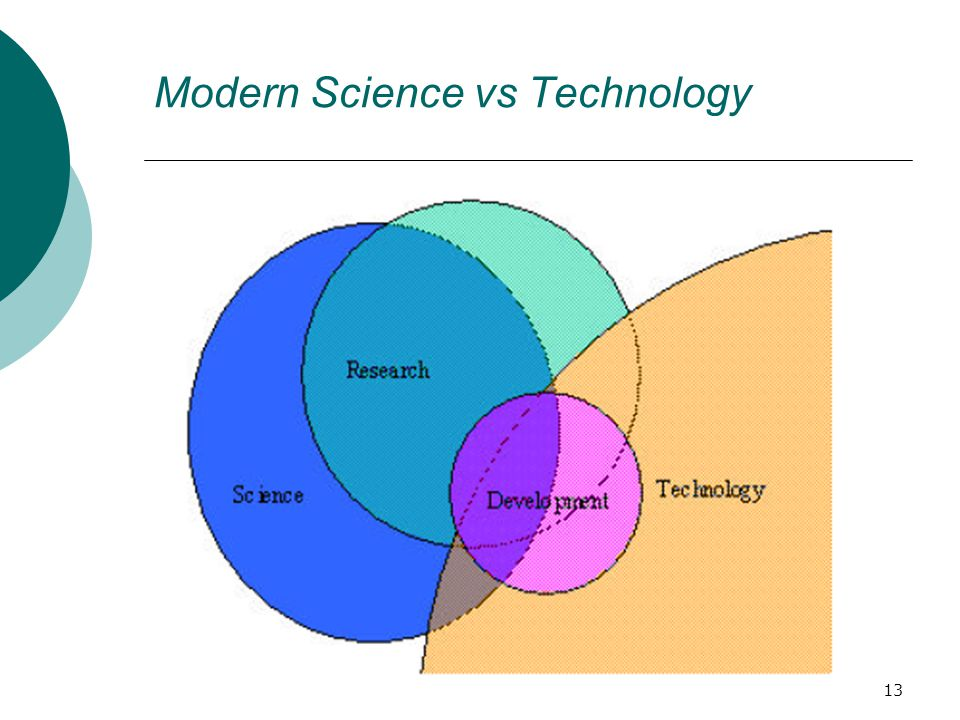 Modern Science vs Technology