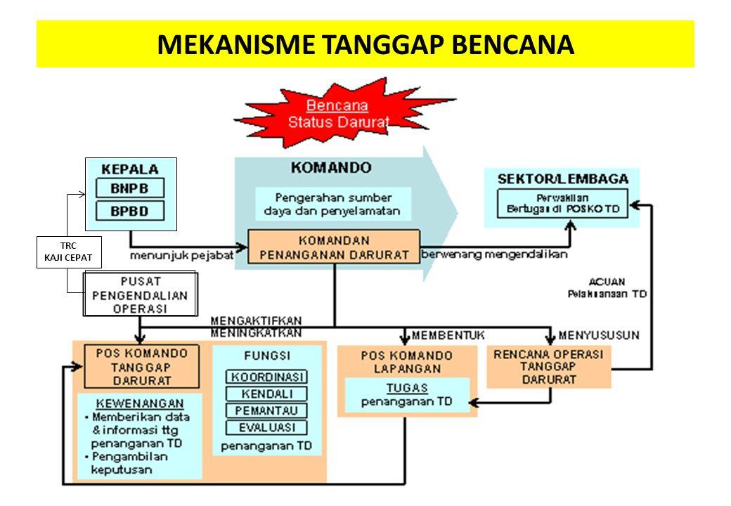MEKANISME TANGGAP BENCANA