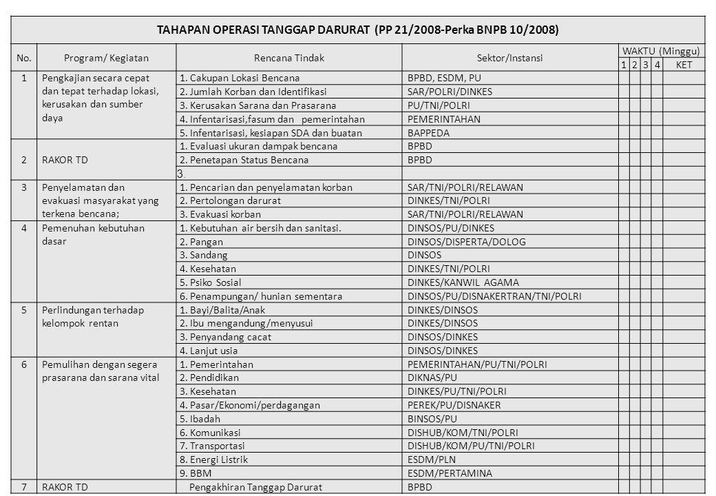 TAHAPAN OPERASI TANGGAP DARURAT (PP 21/2008-Perka BNPB 10/2008)