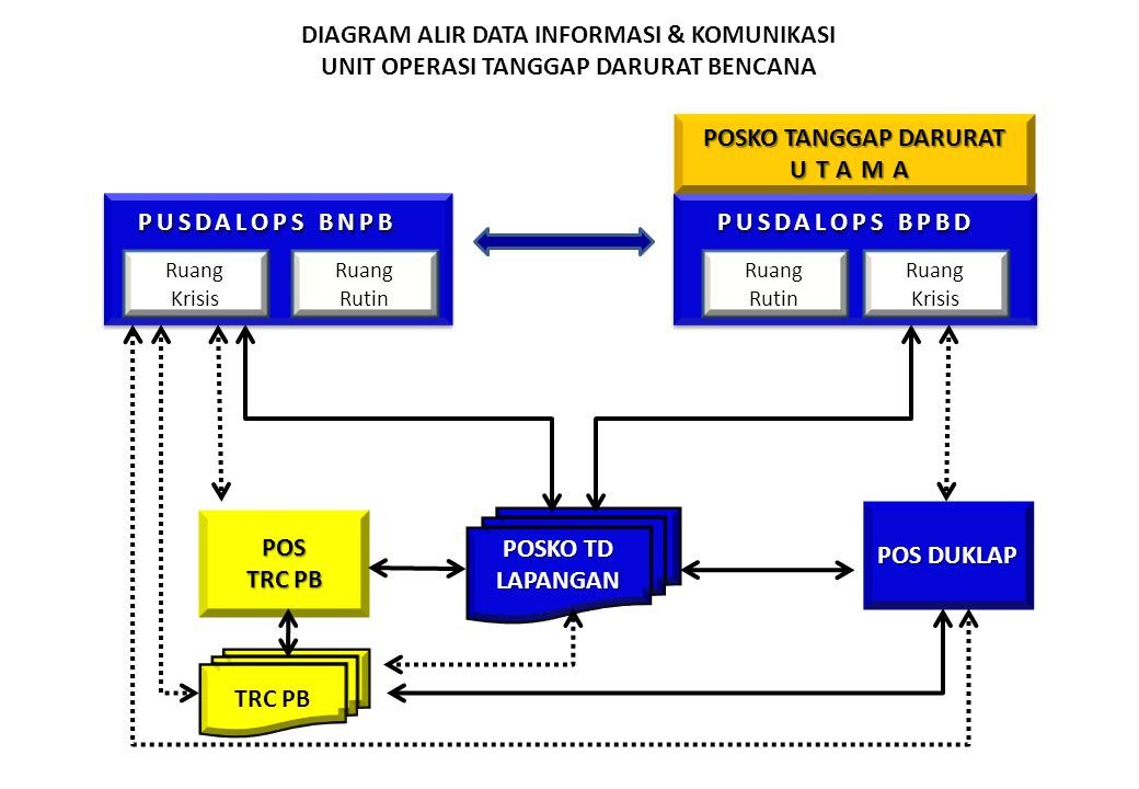 DIAGRAM ALIR DATA INFORMASI & KOMUNIKASI