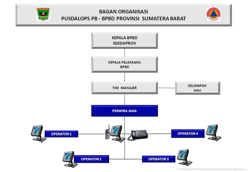 PUSDALOPS PB - BPBD PROVINSI SUMATERA BARAT