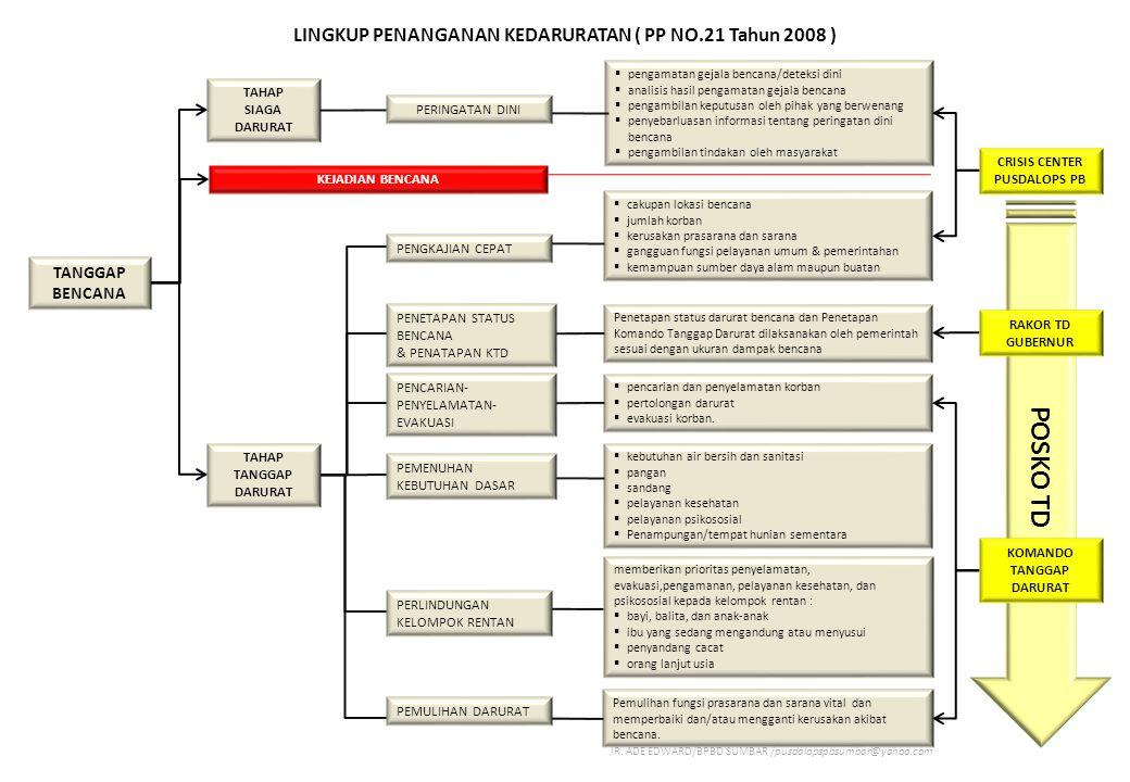 POSKO TD LINGKUP PENANGANAN KEDARURATAN ( PP NO.21 Tahun 2008 )