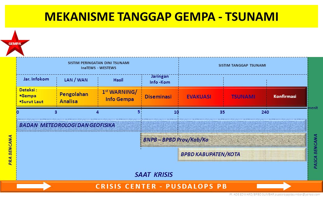 MEKANISME TANGGAP GEMPA - TSUNAMI