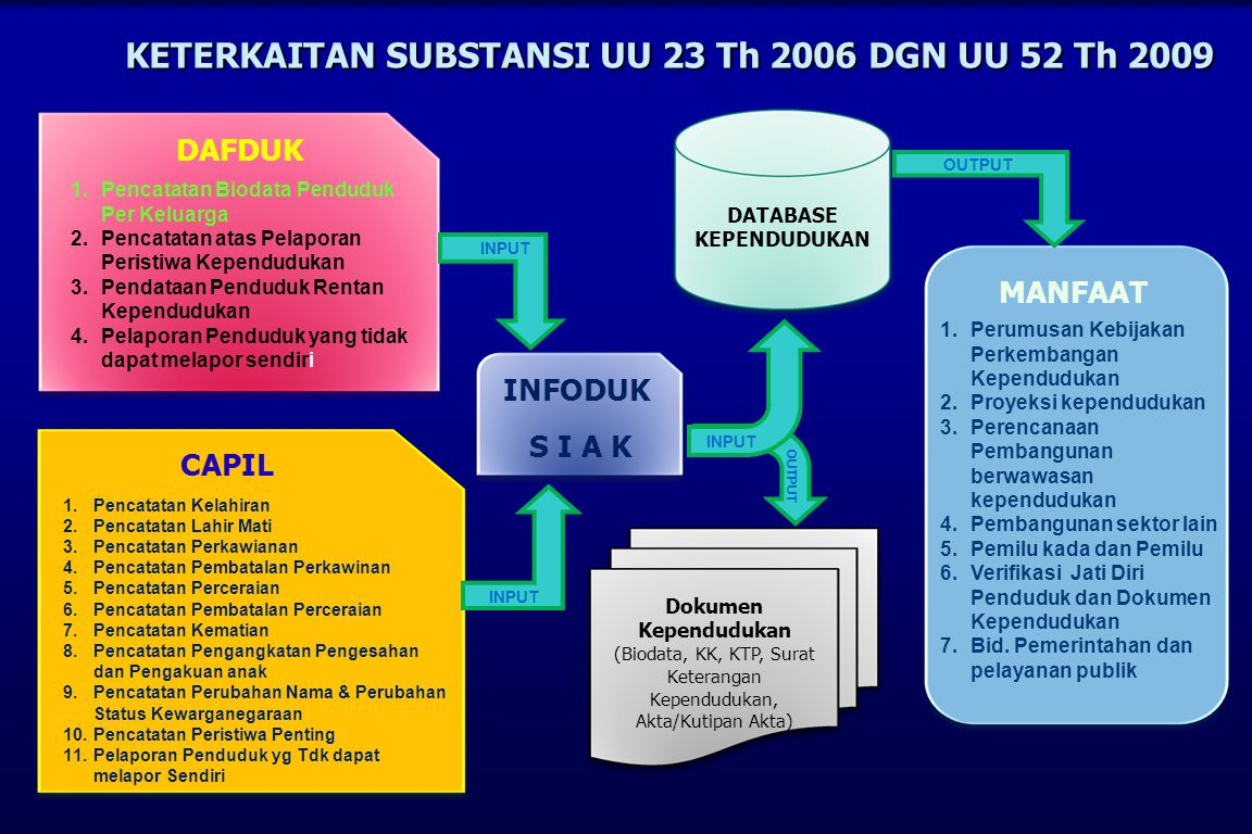 KETERKAITAN SUBSTANSI UU 23 Th 2006 DGN UU 52 Th 2009