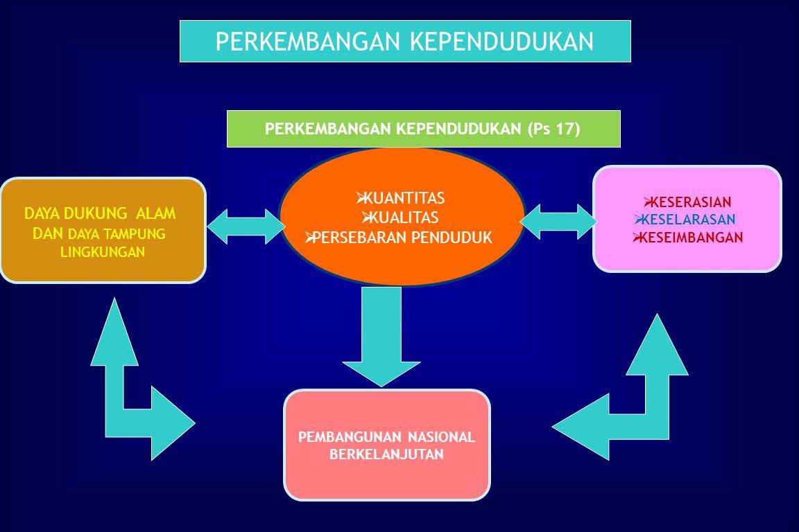 PERKEMBANGAN KEPENDUDUKAN (Ps 17)