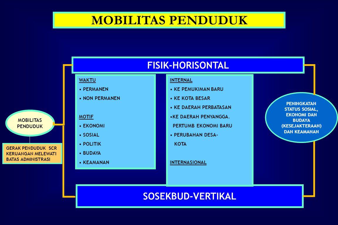 MOBILITAS PENDUDUK FISIK-HORISONTAL SOSEKBUD-VERTIKAL WAKTU PERMANEN