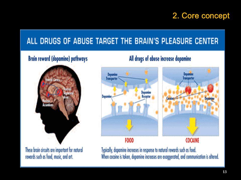 2. Core concept