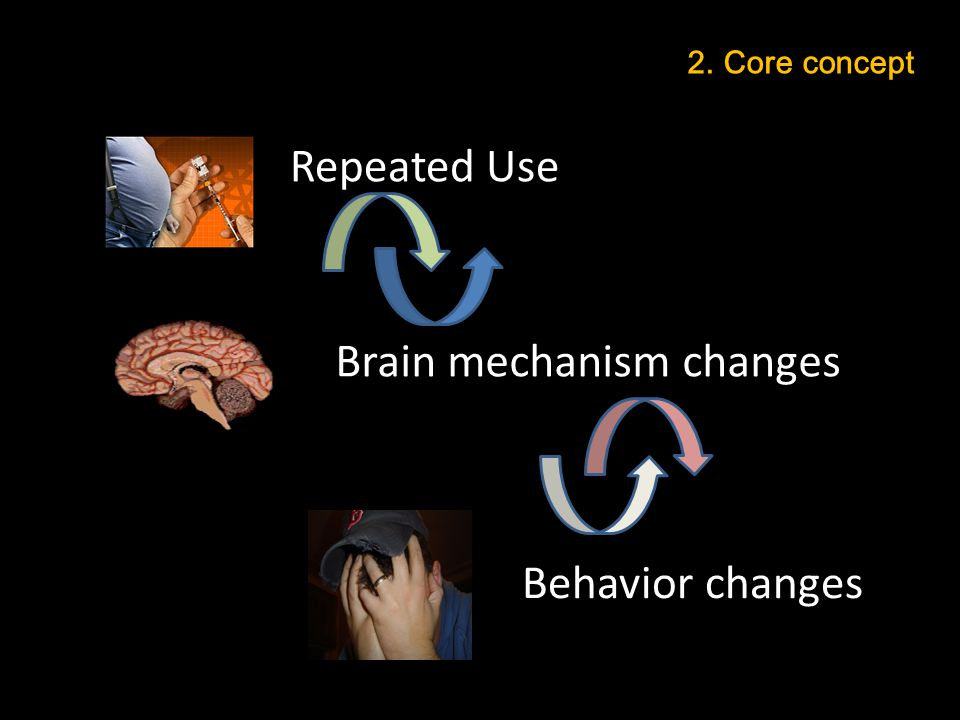 Brain mechanism changes