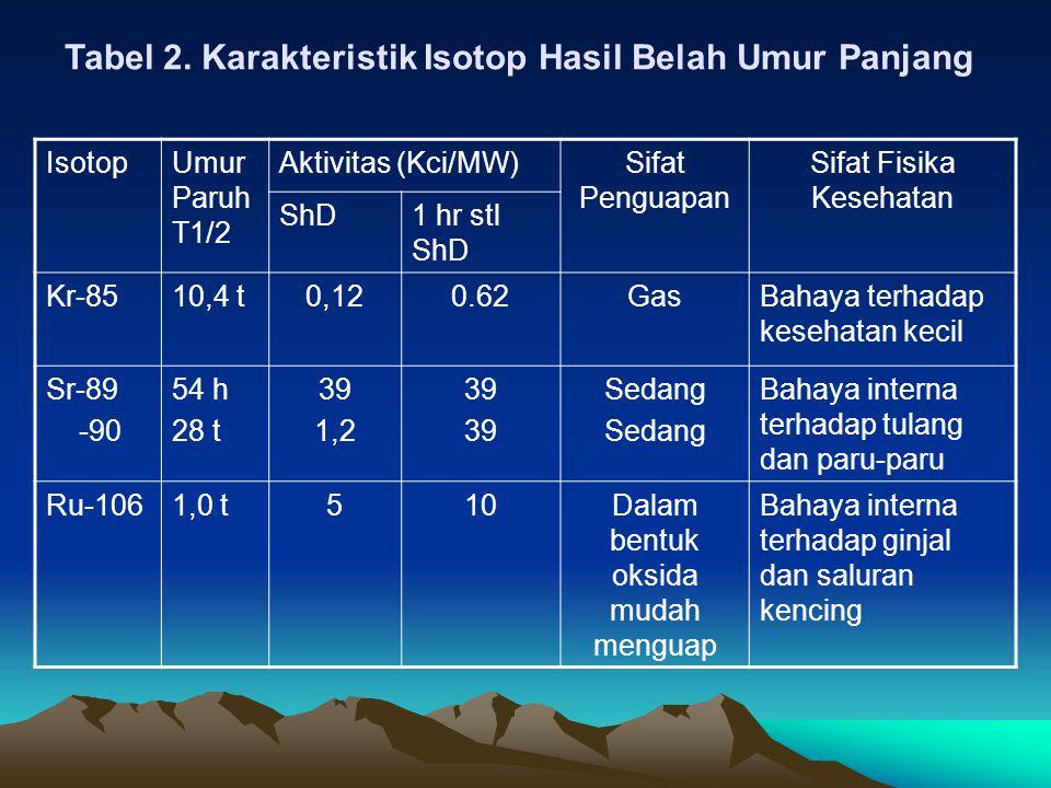 Tabel 2. Karakteristik Isotop Hasil Belah Umur Panjang