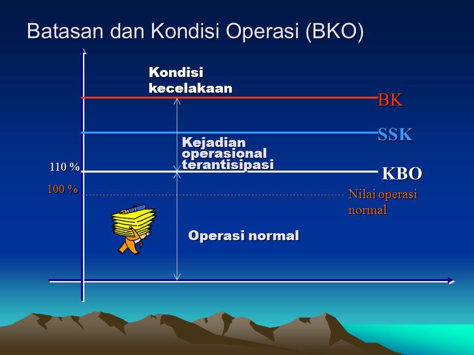 Batasan dan Kondisi Operasi (BKO)