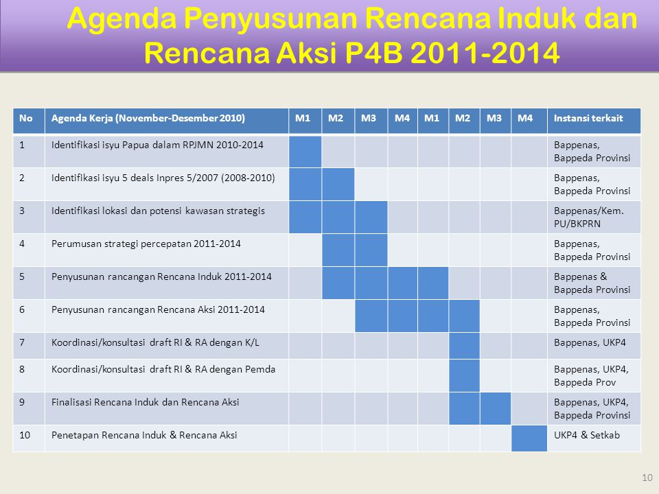 Agenda Penyusunan Rencana Induk dan Rencana Aksi P4B 2011-2014