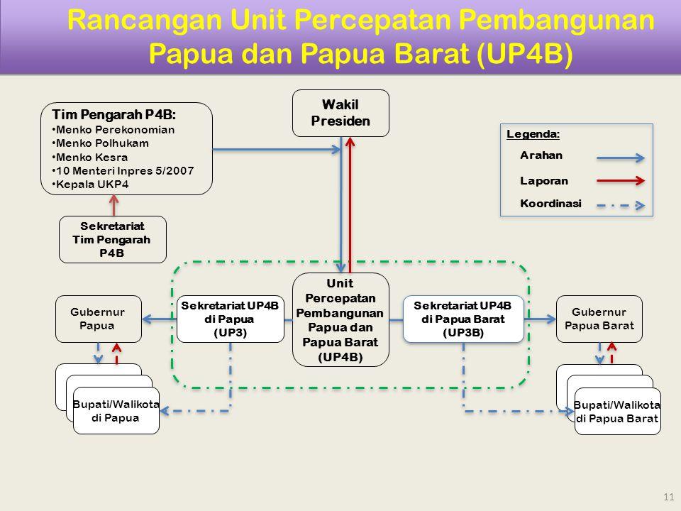 Rancangan Unit Percepatan Pembangunan Papua dan Papua Barat (UP4B)