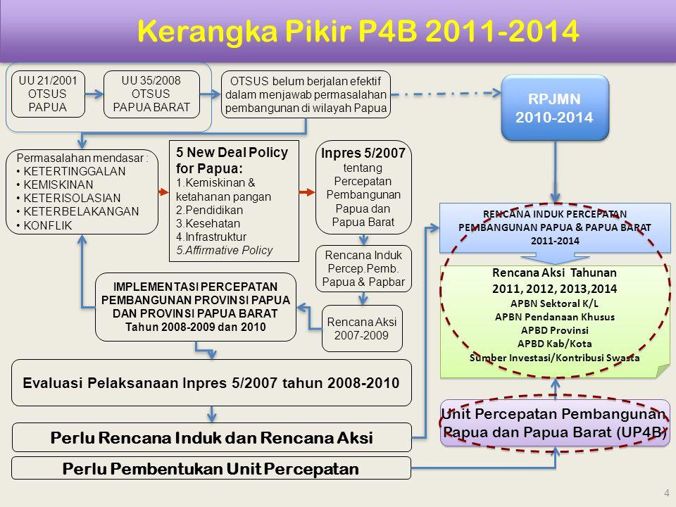 Kerangka Pikir P4B 2011-2014 Perlu Rencana Induk dan Rencana Aksi