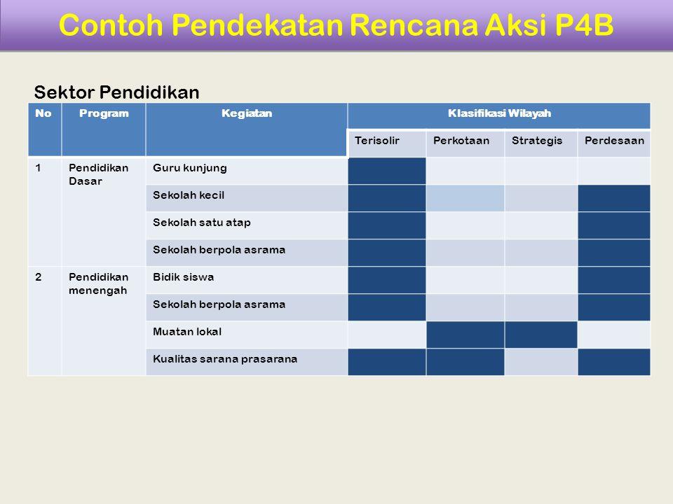Contoh Pendekatan Rencana Aksi P4B