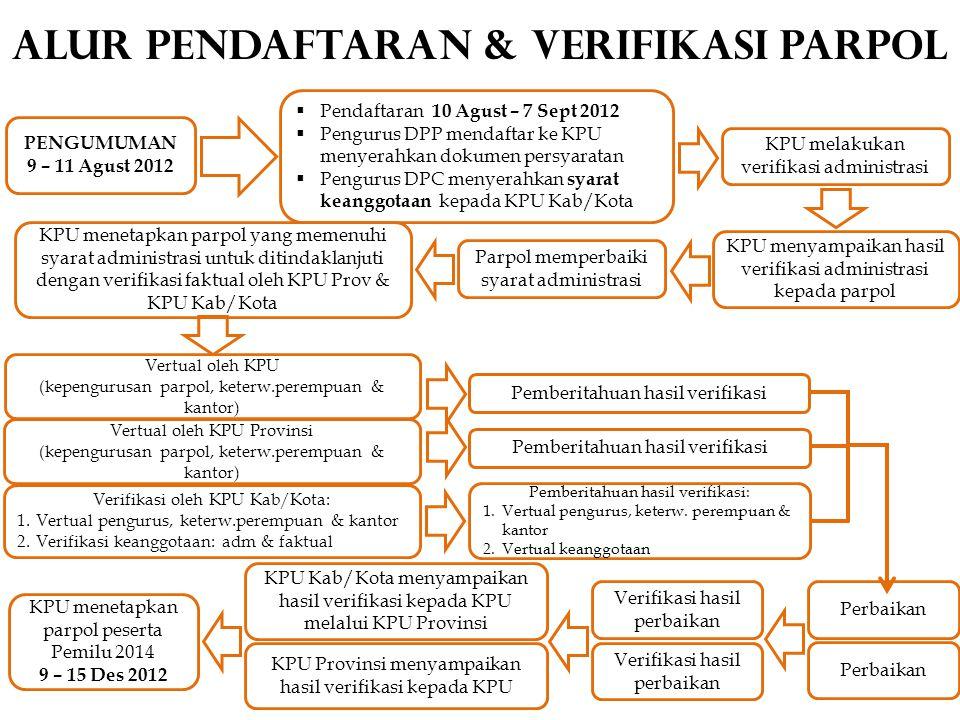 ALUR PENDAFTARAN & VERIFIKASI PARPOL