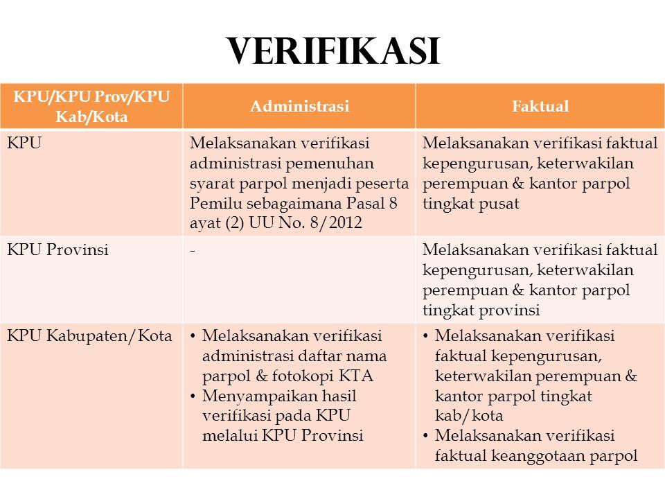 KPU/KPU Prov/KPU Kab/Kota