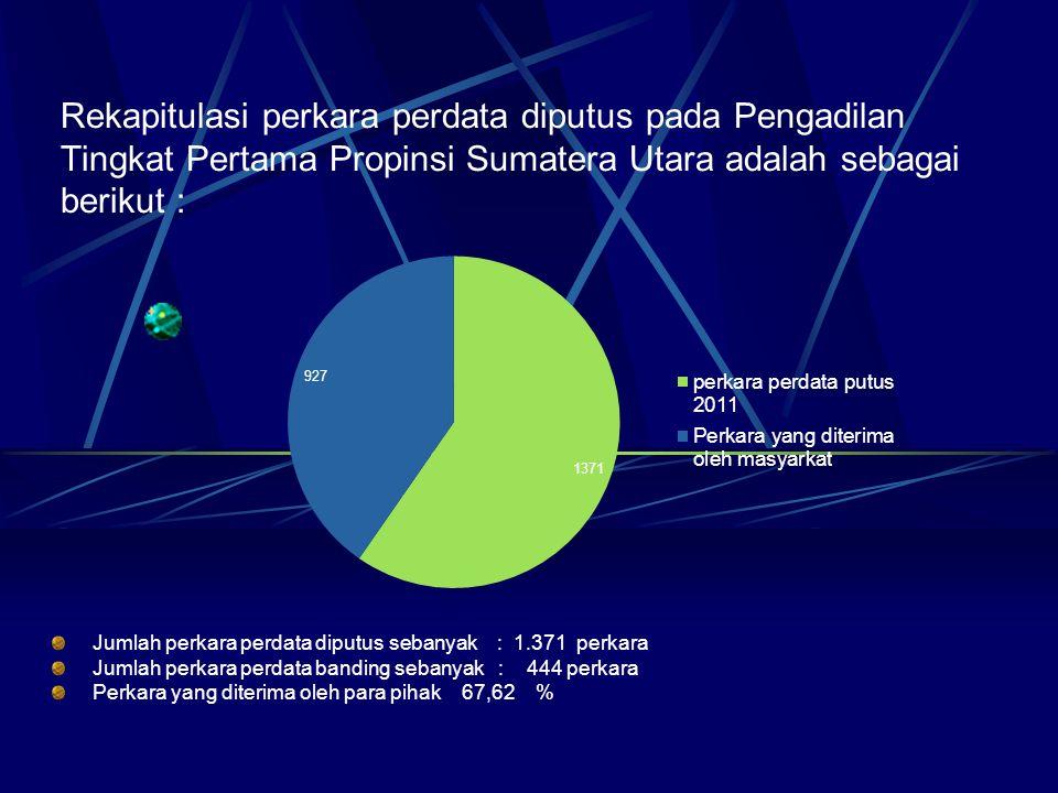 Rekapitulasi perkara perdata diputus pada Pengadilan Tingkat Pertama Propinsi Sumatera Utara adalah sebagai berikut :
