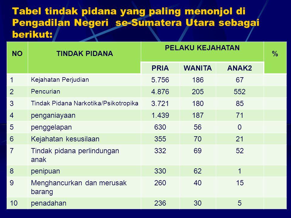 Tabel tindak pidana yang paling menonjol di Pengadilan Negeri se-Sumatera Utara sebagai berikut: