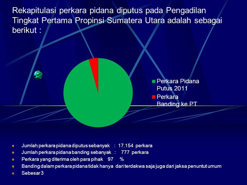 Rekapitulasi perkara pidana diputus pada Pengadilan Tingkat Pertama Propinsi Sumatera Utara adalah sebagai berikut :