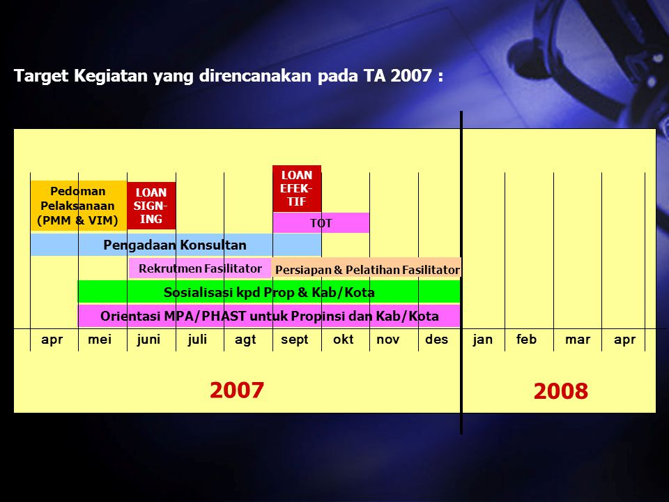 2007 2008 Target Kegiatan yang direncanakan pada TA 2007 :