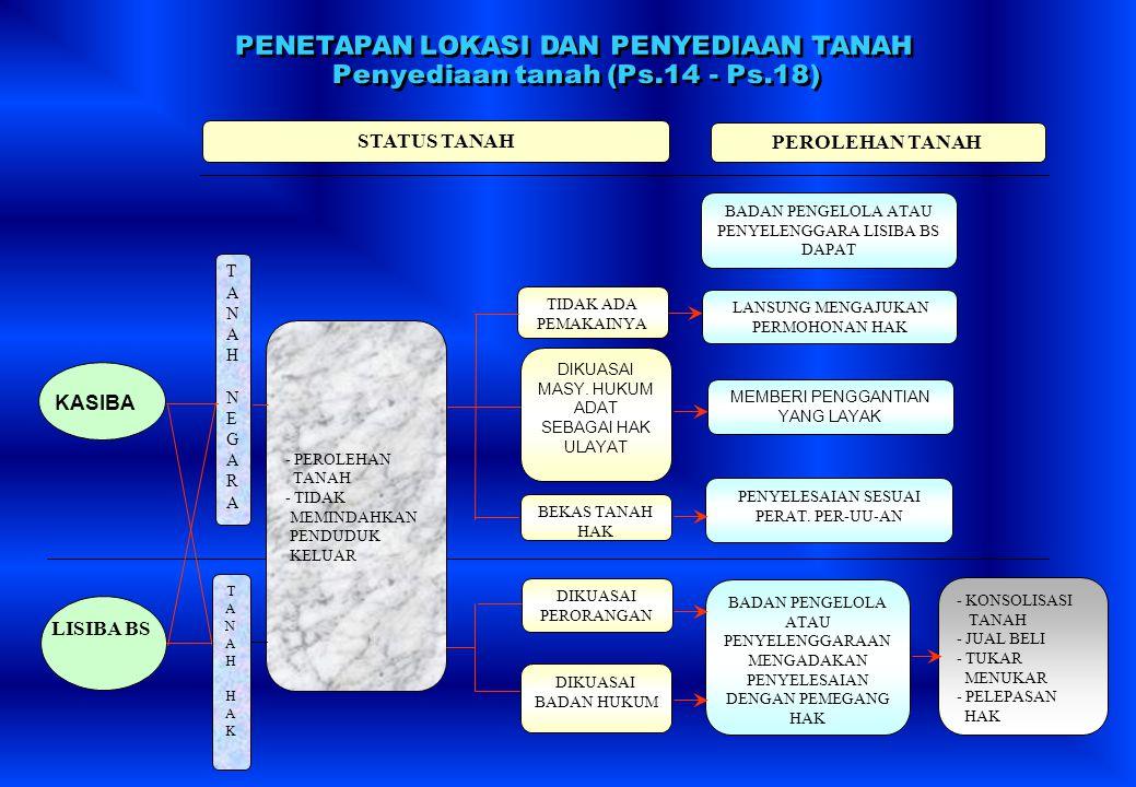 Penyediaan tanah (Ps.14 - Ps.18)