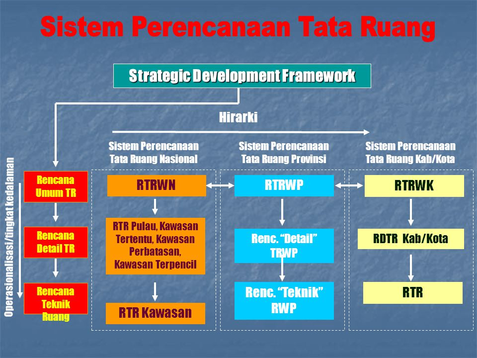 Strategic Development Framework