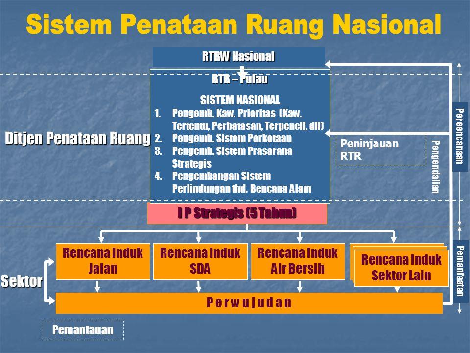 Sistem Penataan Ruang Nasional