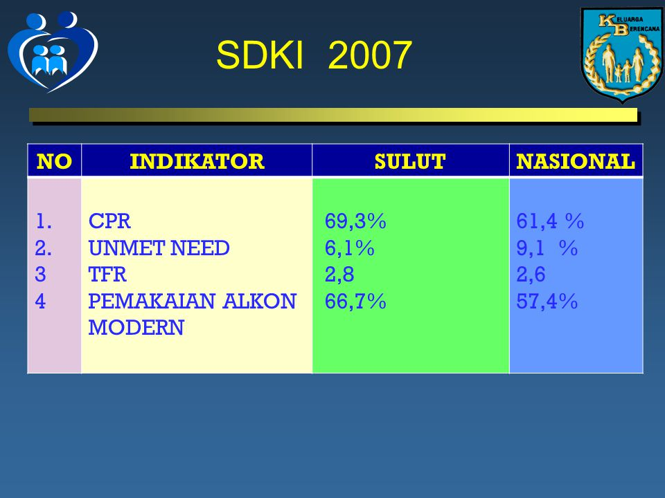 SDKI 2007 NO INDIKATOR SULUT NASIONAL 1. 2. 3 4 CPR UNMET NEED TFR