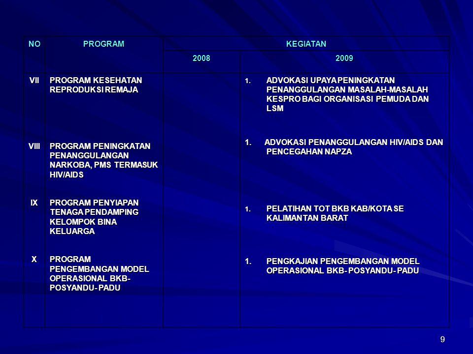 NO PROGRAM. KEGIATAN. 2008. 2009. VII. VIII. IX. X. PROGRAM KESEHATAN REPRODUKSI REMAJA.