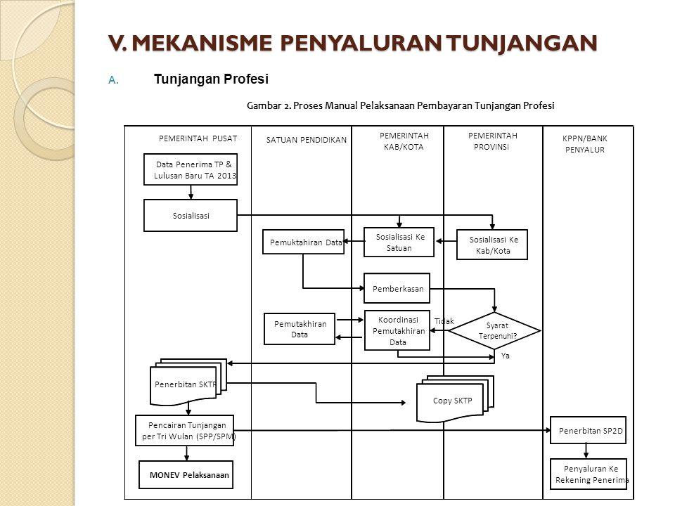 V. MEKANISME PENYALURAN TUNJANGAN