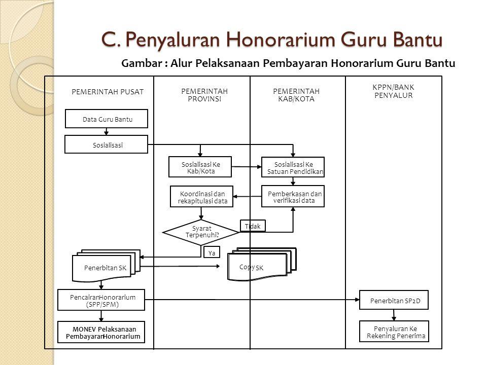 C. Penyaluran Honorarium Guru Bantu