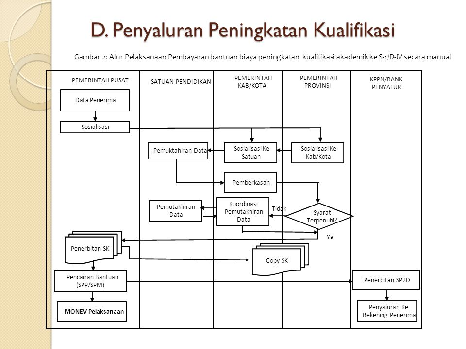 D. Penyaluran Peningkatan Kualifikasi