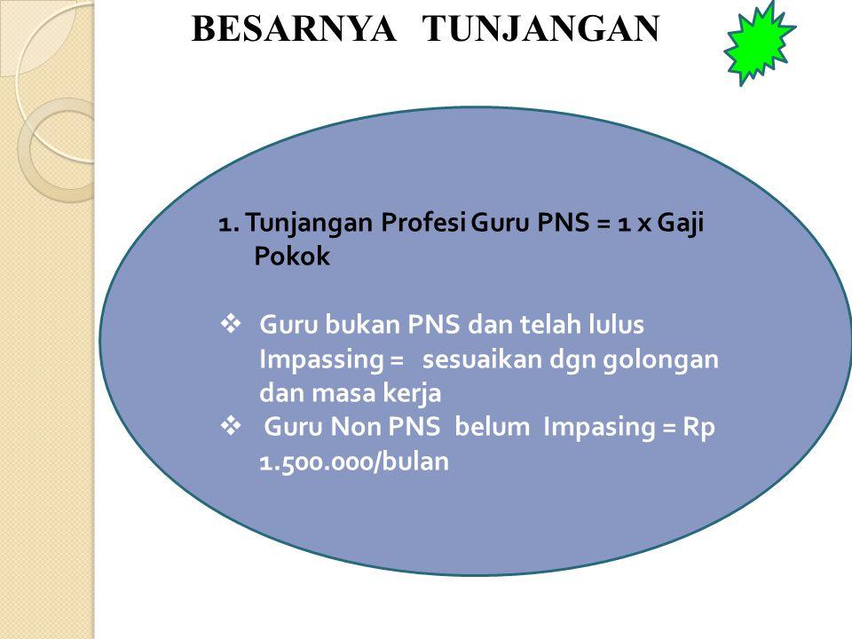 BESARNYA TUNJANGAN 1. Tunjangan Profesi Guru PNS = 1 x Gaji Pokok