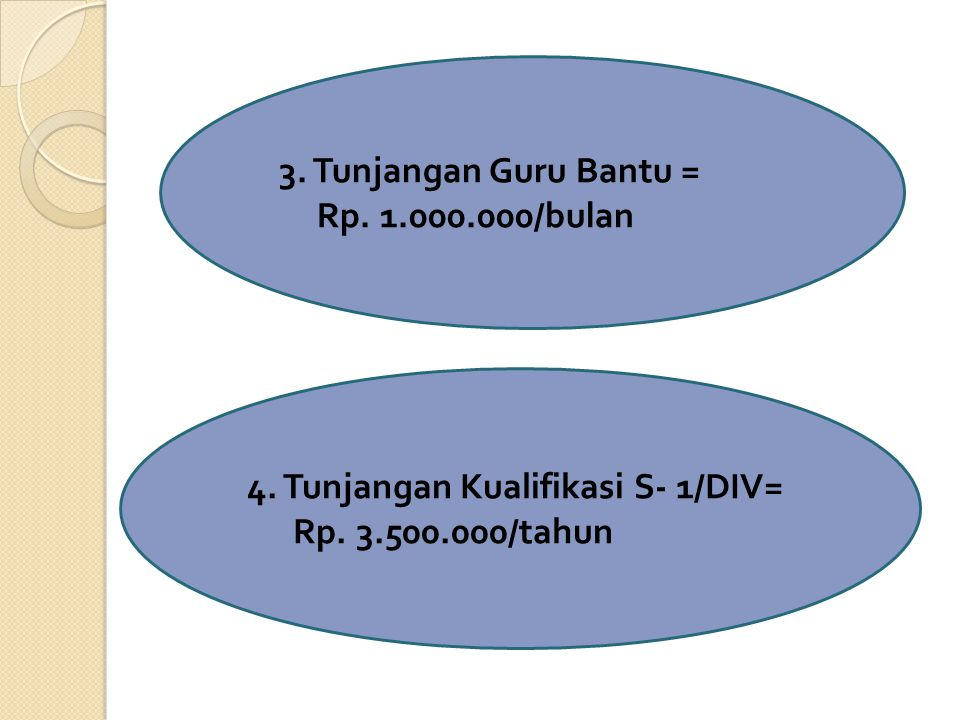 3. Tunjangan Guru Bantu = Rp. 1.000.000/bulan. 4.