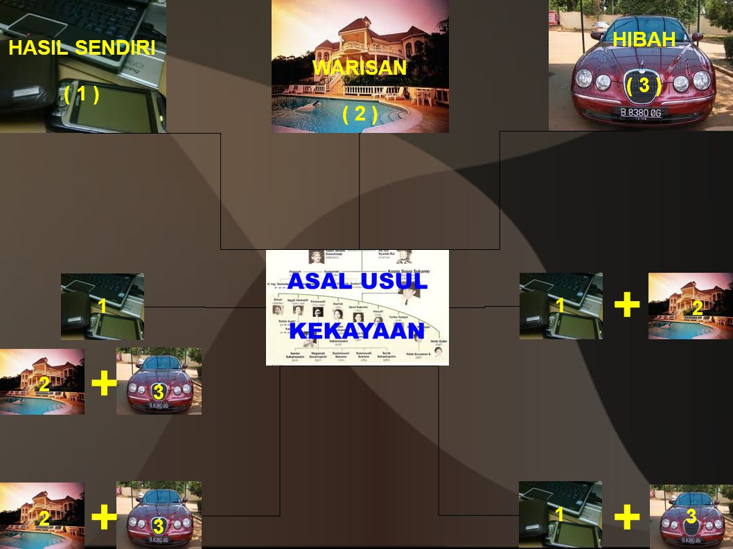 + + + + ASAL USUL KEKAYAAN HIBAH HASIL SENDIRI ( 3 ) WARISAN ( 1 )